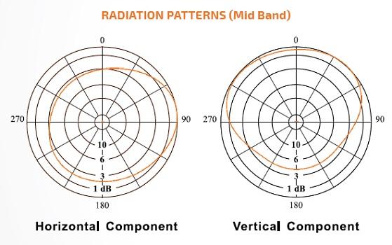 SIRA FM Antenna FMC-01 -1 5dB Circular/Elliptical Dipole - N-Com